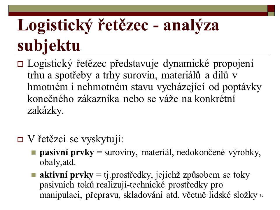 Logistický řetězec - analýza subjektu
