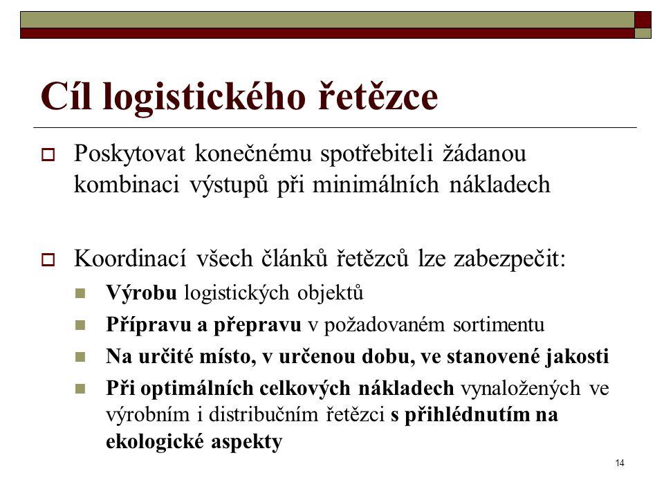 Cíl logistického řetězce
