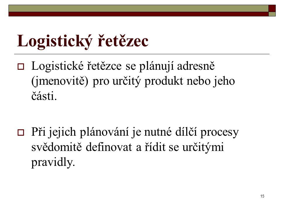 Logistický řetězec Logistické řetězce se plánují adresně (jmenovitě) pro určitý produkt nebo jeho části.