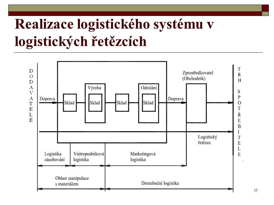 Realizace logistického systému v logistických řetězcích