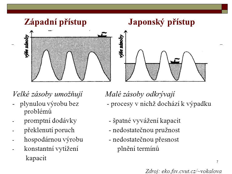 Západní přístup Japonský přístup