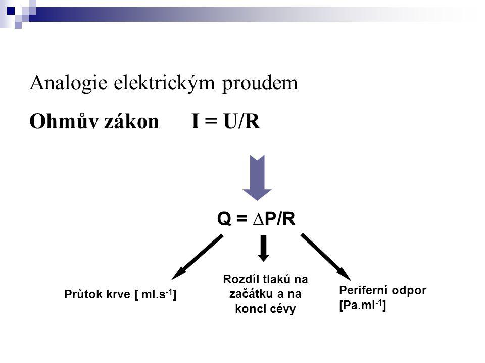 Analogie elektrickým proudem