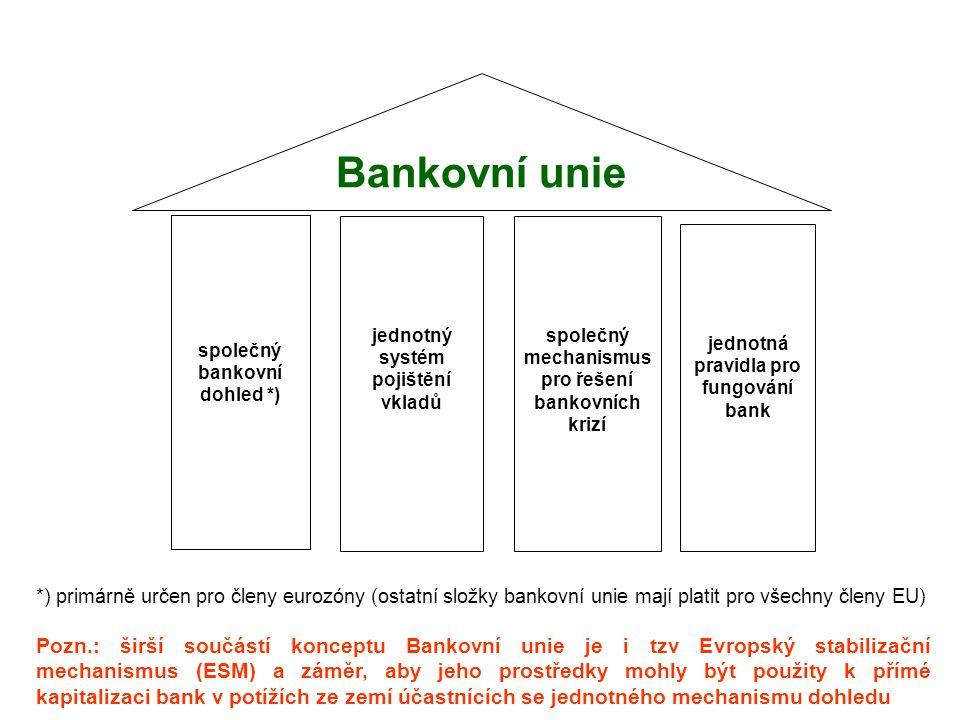 společný bankovní dohled *)