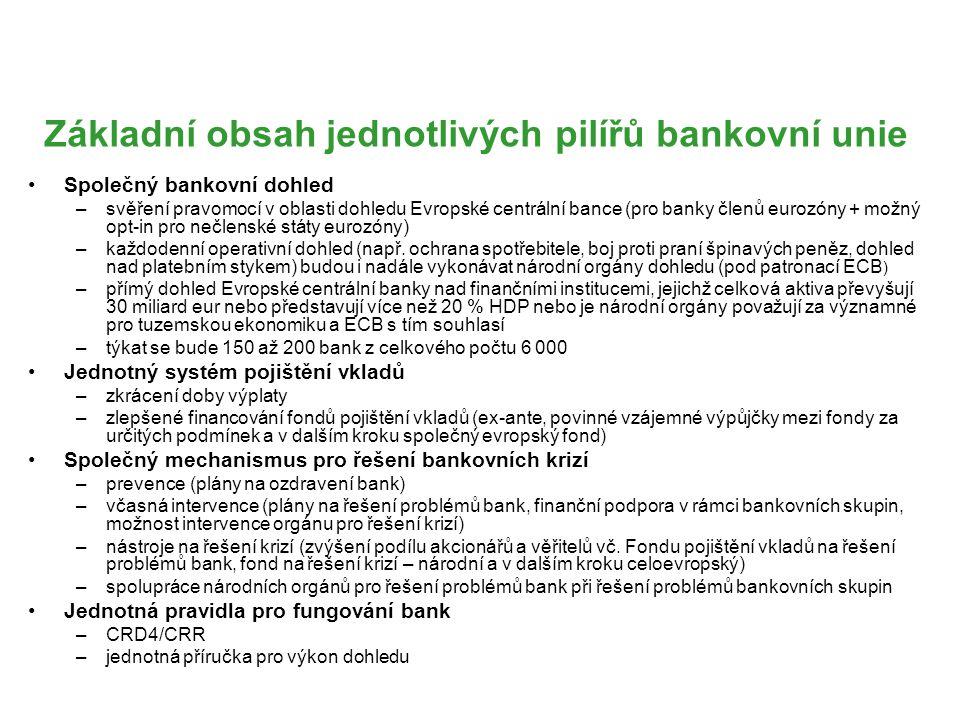 Základní obsah jednotlivých pilířů bankovní unie