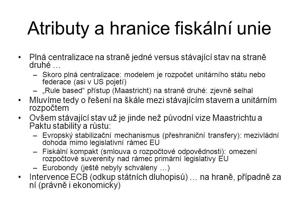 Atributy a hranice fiskální unie