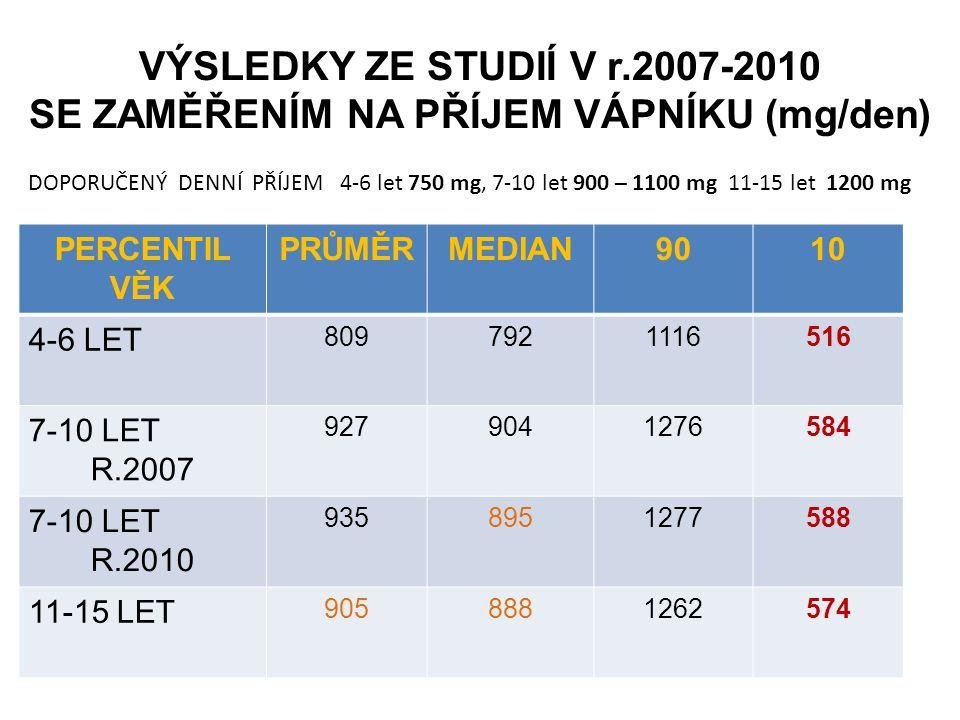 VÝSLEDKY ZE STUDIÍ V r.2007-2010 SE ZAMĚŘENÍM NA PŘÍJEM VÁPNÍKU (mg/den)