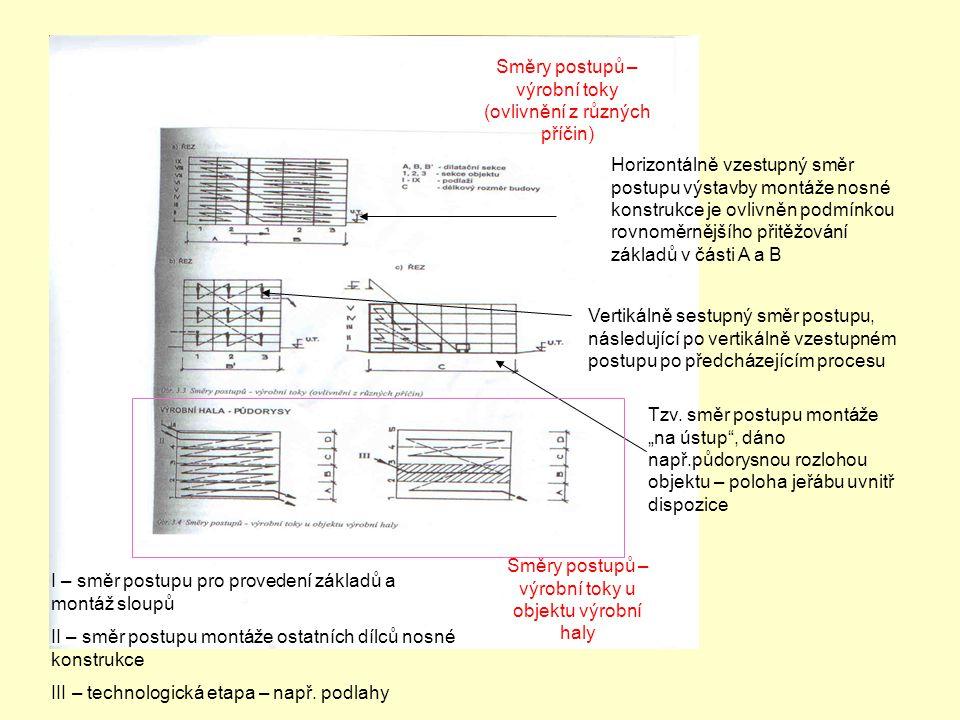 Směry postupů – výrobní toky (ovlivnění z různých příčin)