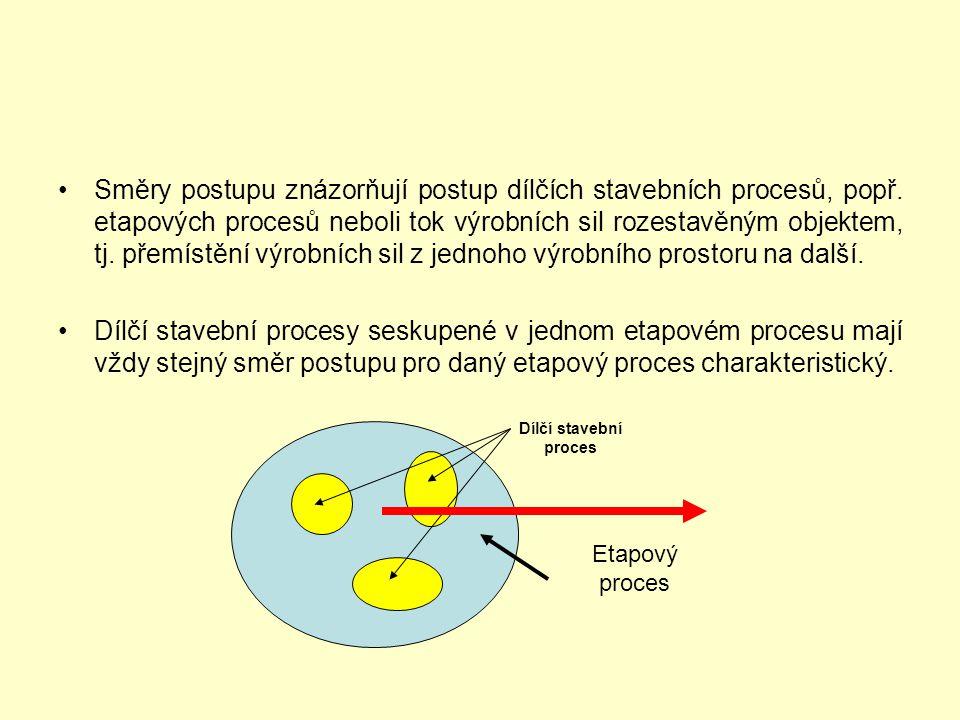 Směry postupu znázorňují postup dílčích stavebních procesů, popř
