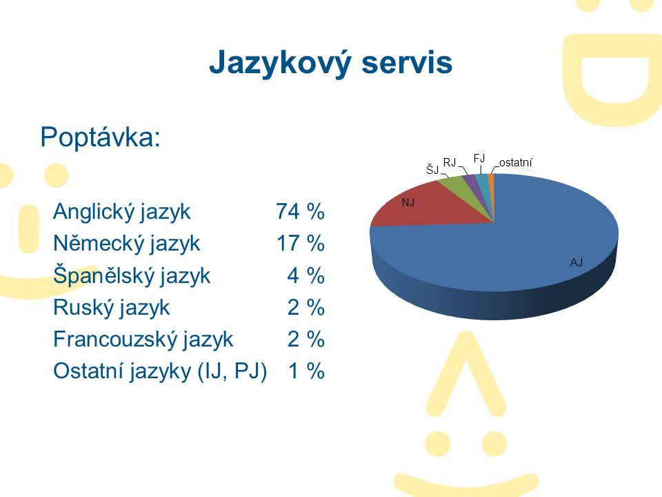 Jazykový servis Poptávka: Anglický jazyk 74 % Německý jazyk 17 %