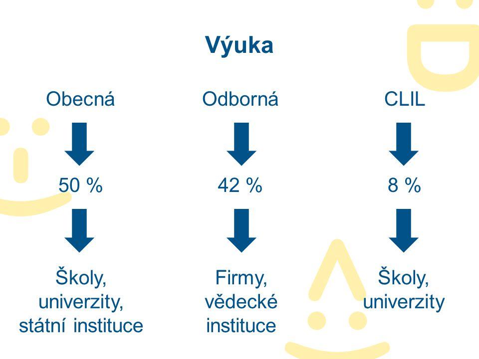 Výuka Obecná Odborná CLIL 50 % 42 % 8 %