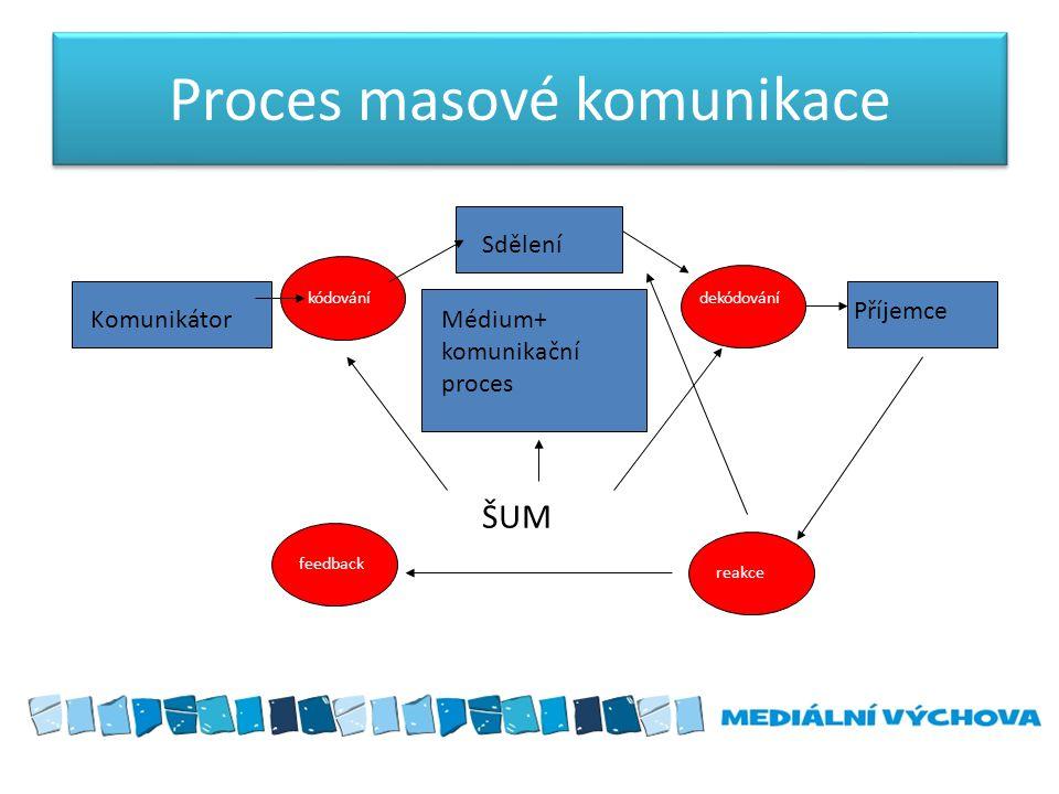 Proces masové komunikace