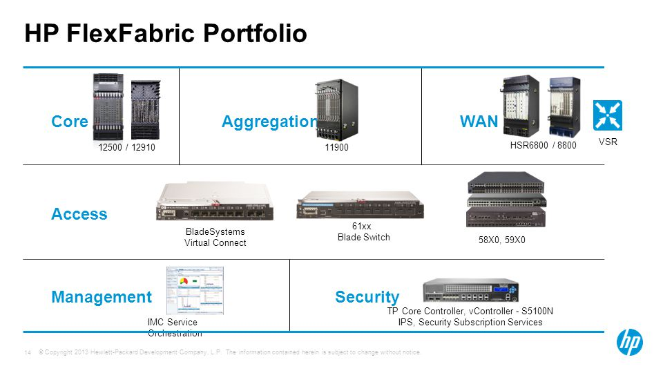 HP FlexFabric Portfolio