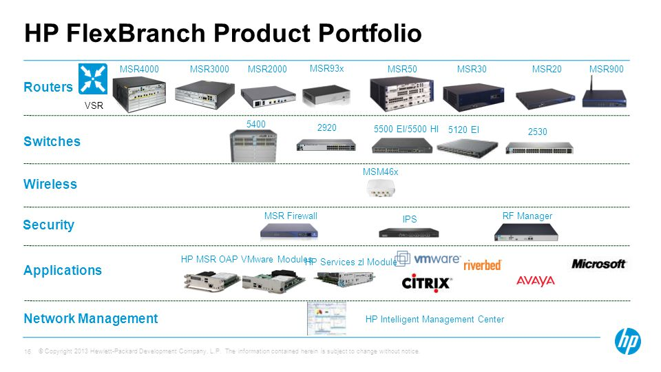 HP FlexBranch Product Portfolio