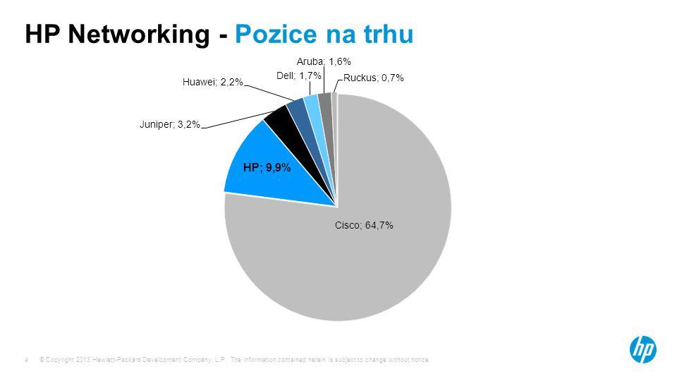 HP Networking - Pozice na trhu