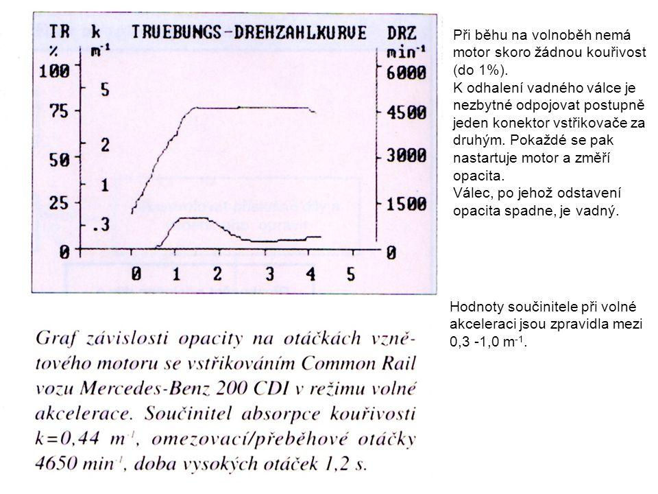 Při běhu na volnoběh nemá motor skoro žádnou kouřivost (do 1%).