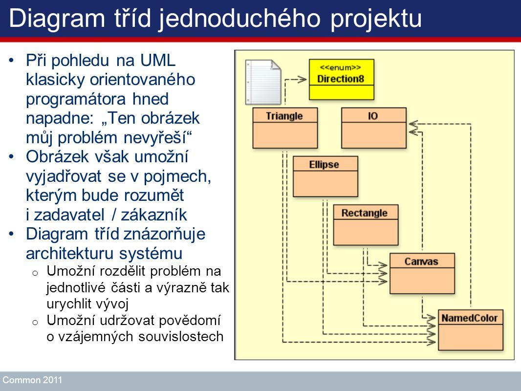 Diagram tříd jednoduchého projektu