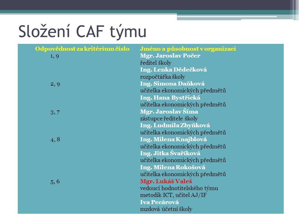 Složení CAF týmu Odpovědnost za kritérium číslo Jméno a působnost v organizaci. 1, 9 Mgr. Jaroslav Počer.