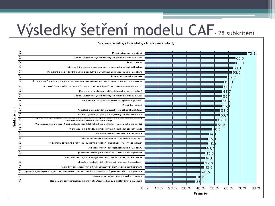 Výsledky šetření modelu CAF- 28 subkritérií