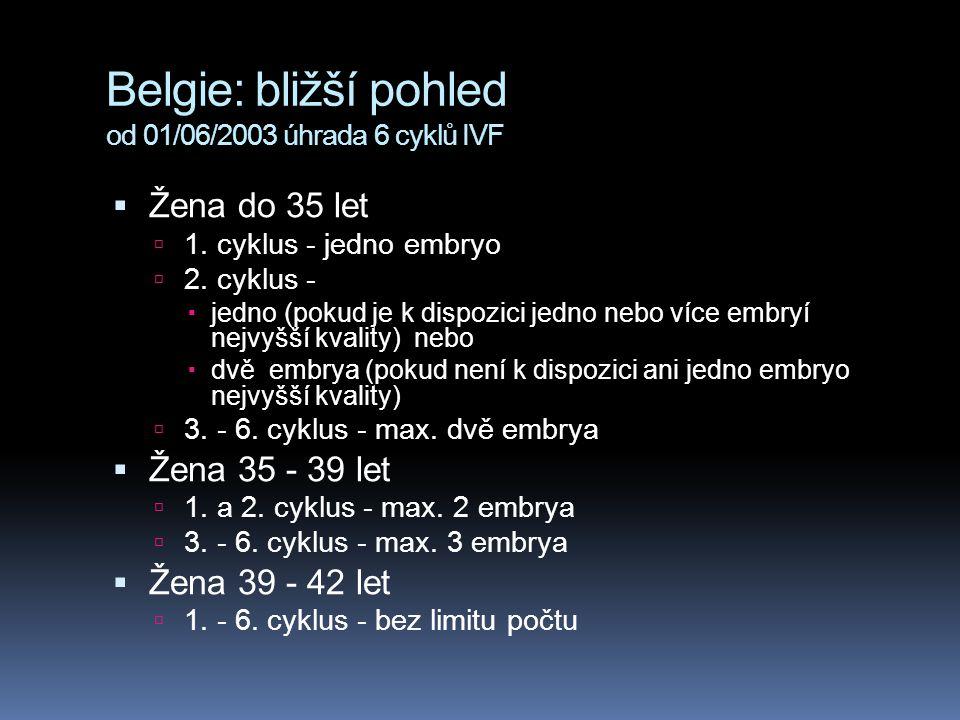 Belgie: bližší pohled od 01/06/2003 úhrada 6 cyklů IVF