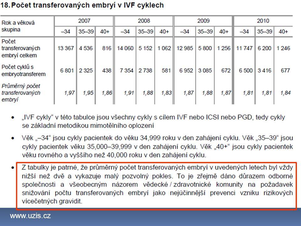 www.uzis.cz