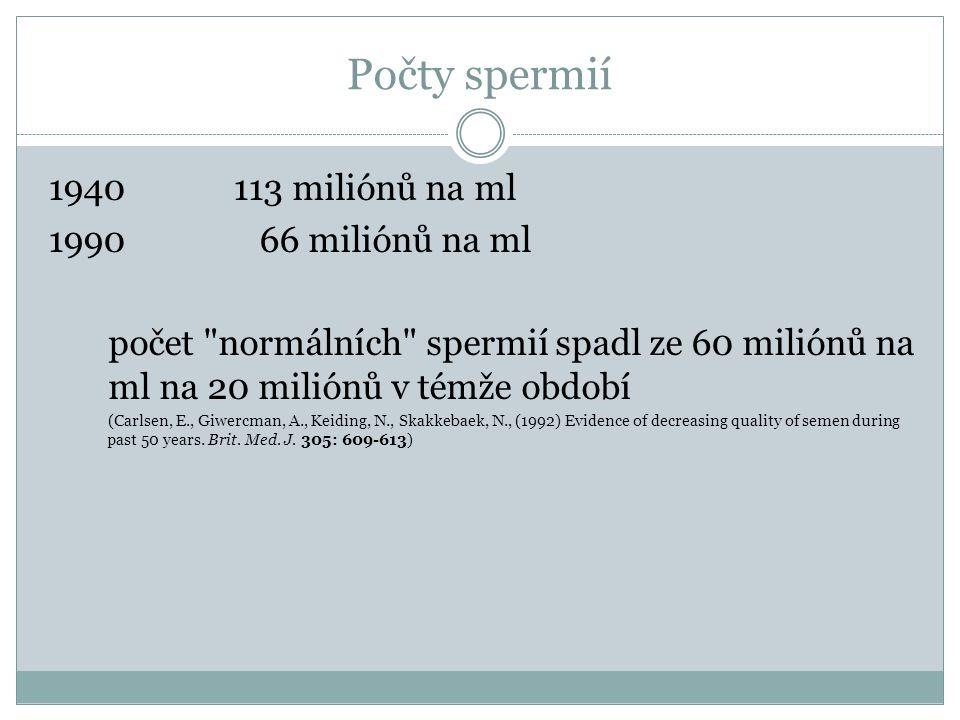 Počty spermií 1940 113 miliónů na ml 1990 66 miliónů na ml