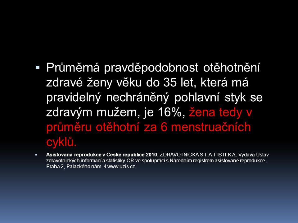 Průměrná pravděpodobnost otěhotnění zdravé ženy věku do 35 let, která má pravidelný nechráněný pohlavní styk se zdravým mužem, je 16%, žena tedy v průměru otěhotní za 6 menstruačních cyklů.