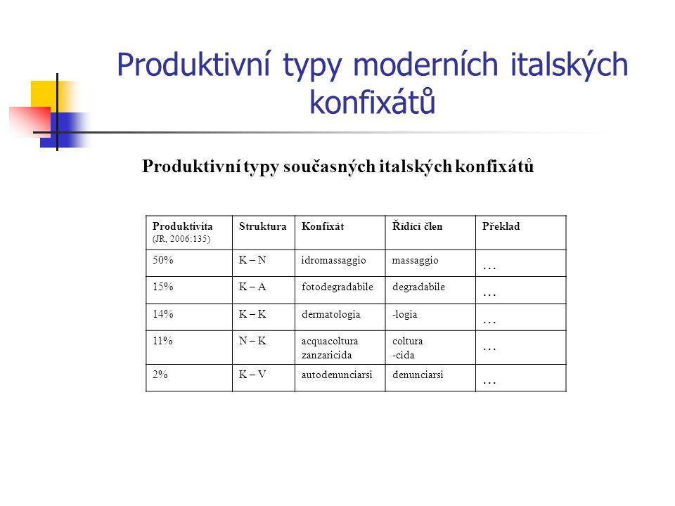 Produktivní typy moderních italských konfixátů