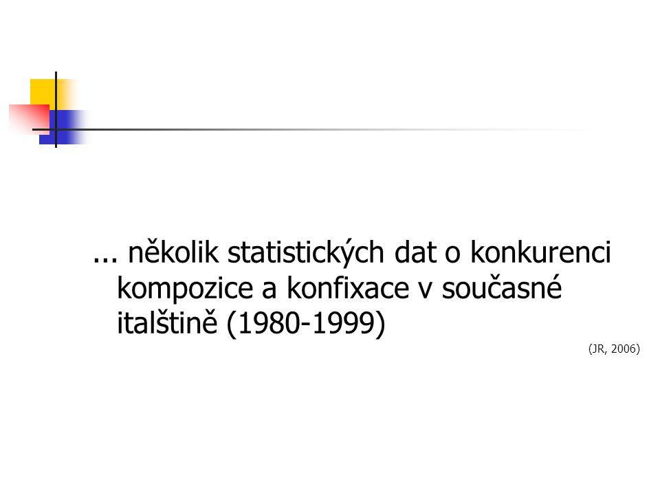 ... několik statistických dat o konkurenci kompozice a konfixace v současné italštině (1980-1999)