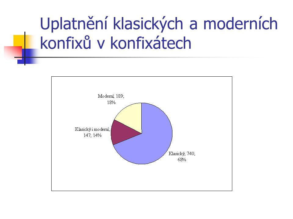 Uplatnění klasických a moderních konfixů v konfixátech