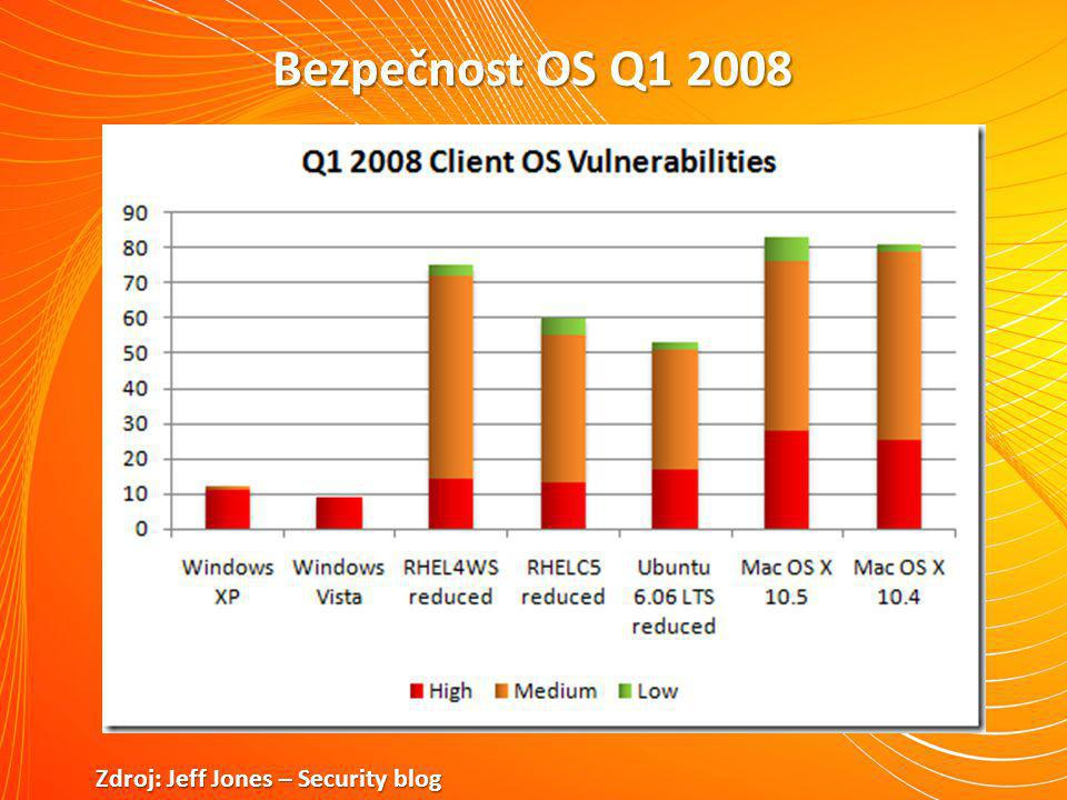 Bezpečnost OS Q1 2008 Zdroj: Jeff Jones – Security blog