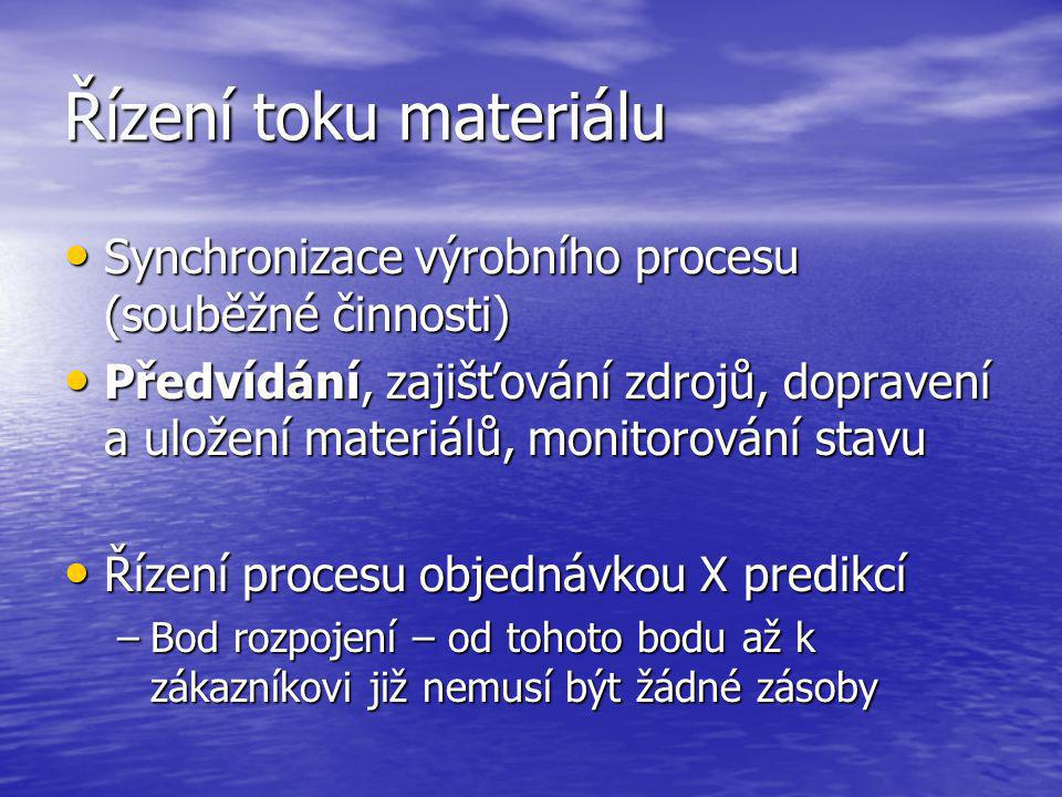 Řízení toku materiálu Synchronizace výrobního procesu (souběžné činnosti)