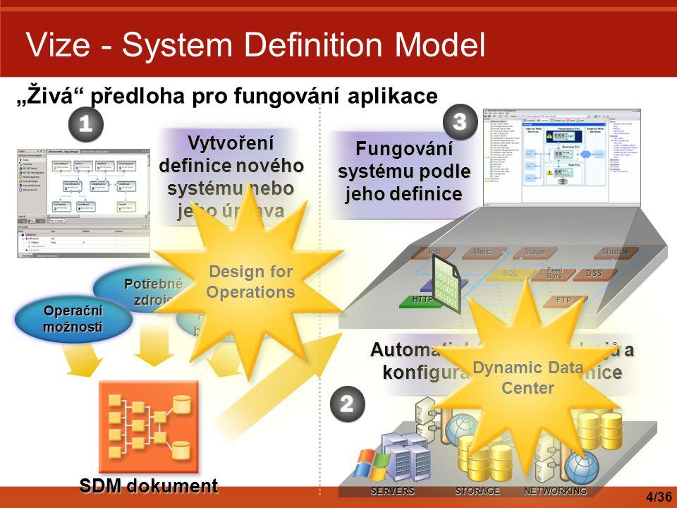 Vize - System Definition Model