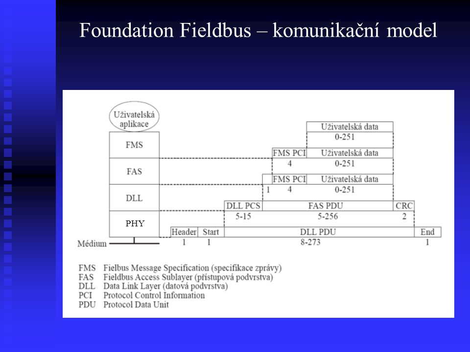 Foundation Fieldbus – komunikační model