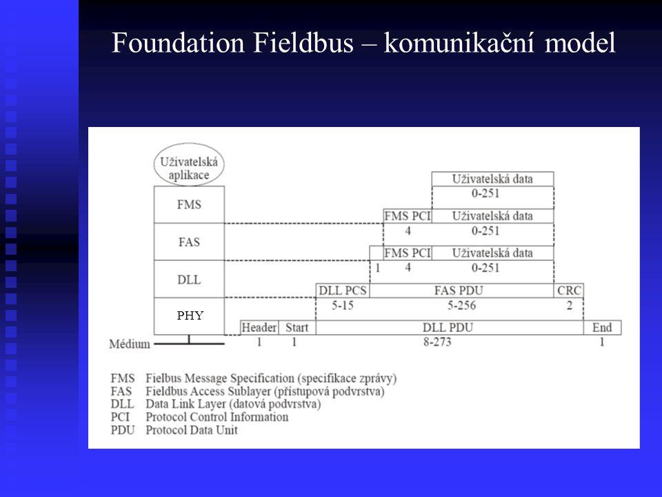 Foundation Fieldbus – komunikační model