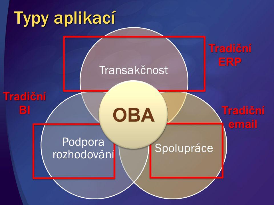 OBA Typy aplikací Transakčnost Spolupráce Podpora rozhodování Tradiční