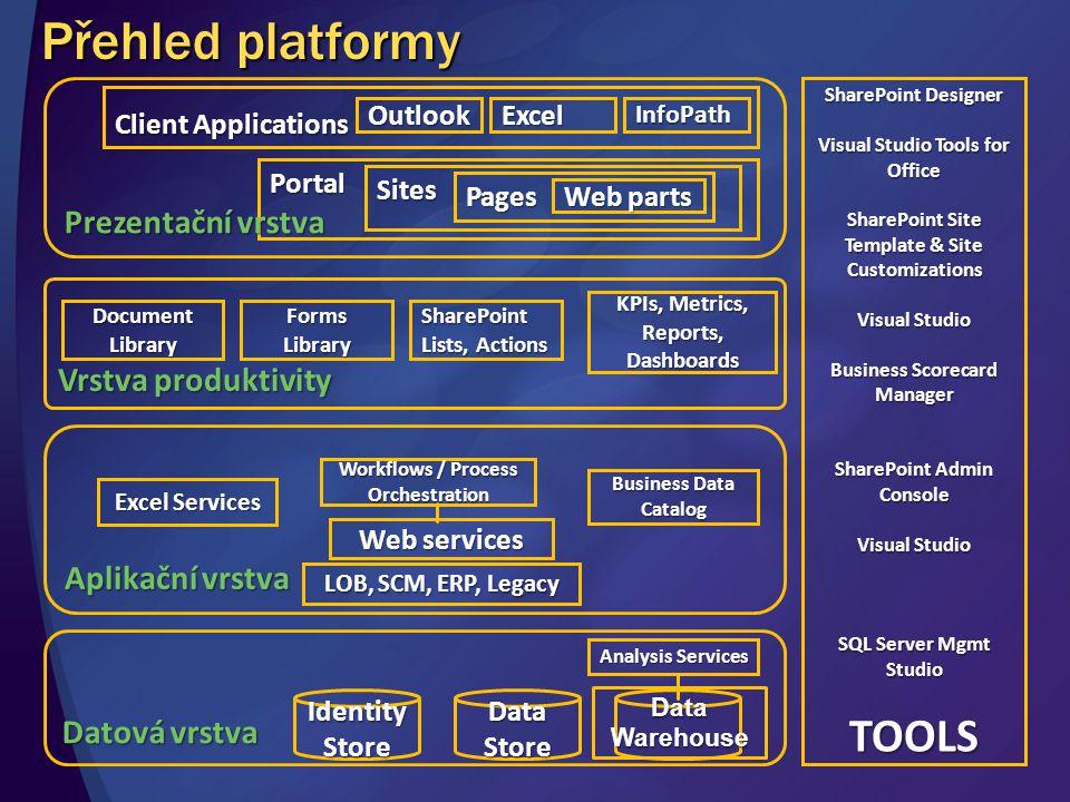 Přehled platformy TOOLS Prezentační vrstva Vrstva produktivity