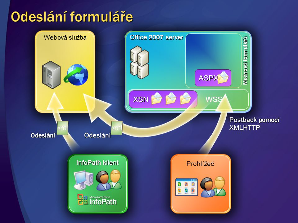 Odeslání formuláře ASPX XSN WSS Webová služba Office 2007 server