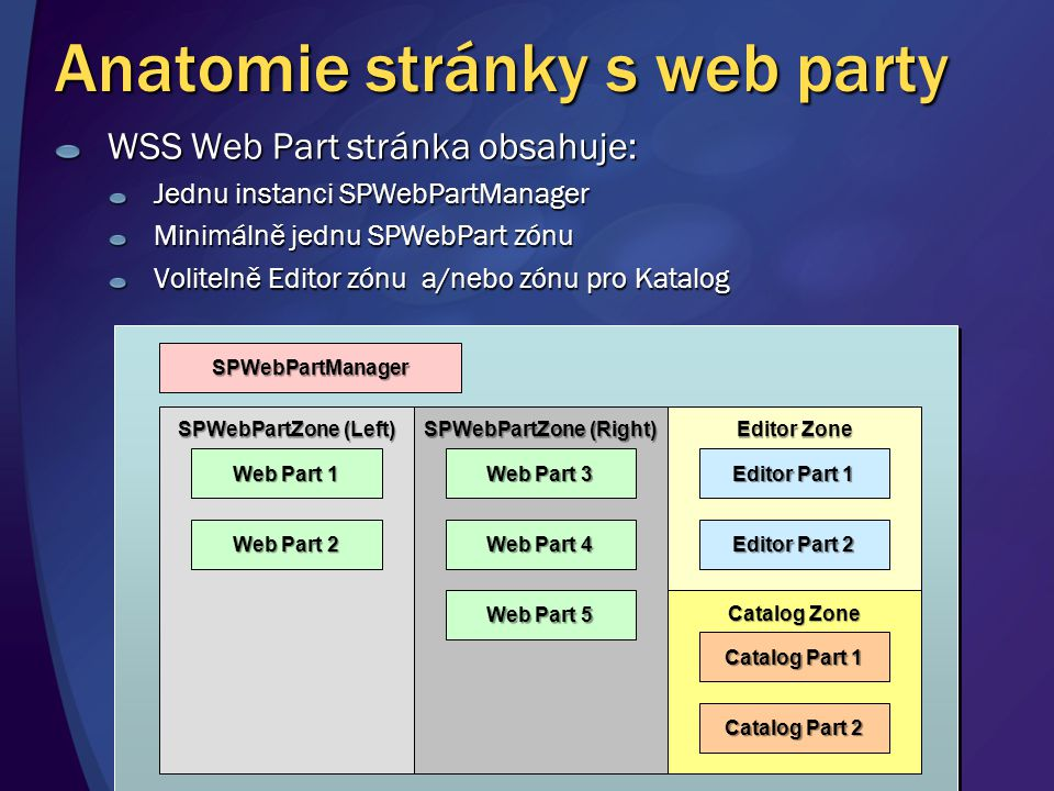 Anatomie stránky s web party