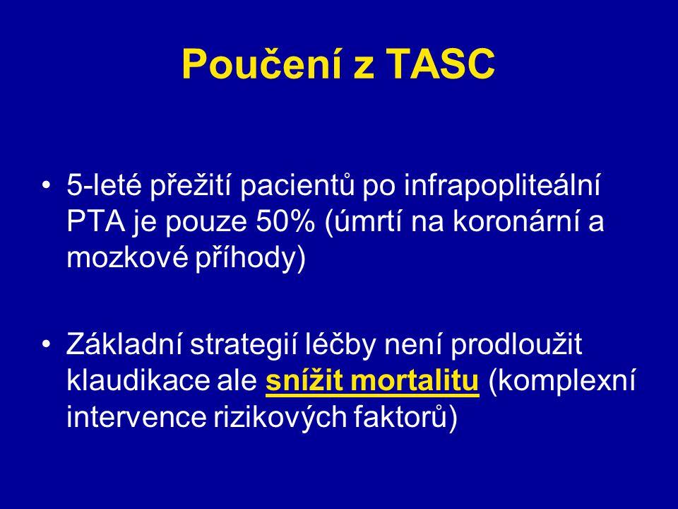 Poučení z TASC 5-leté přežití pacientů po infrapopliteální PTA je pouze 50% (úmrtí na koronární a mozkové příhody)