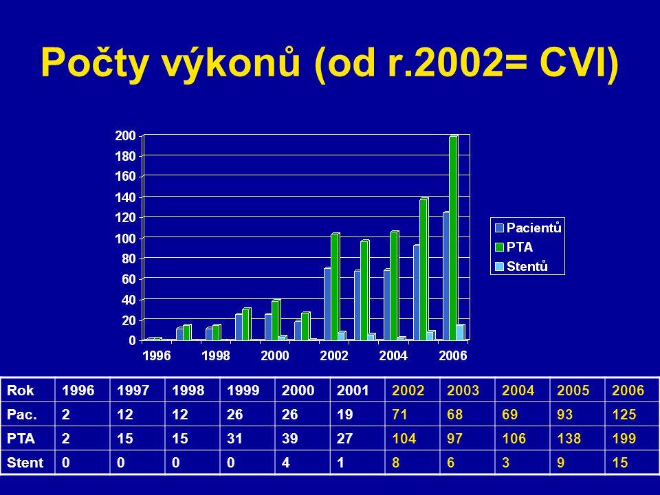 Počty výkonů (od r.2002= CVI)