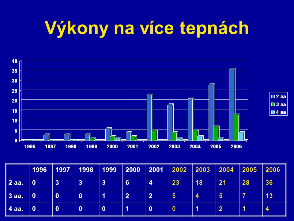 Výkony na více tepnách 1996. 1997. 1998. 1999. 2000. 2001. 2002. 2003. 2004. 2005. 2006. 2 aa.