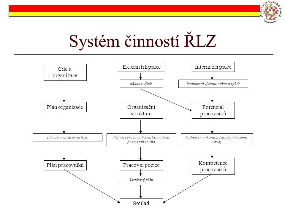 Systém činností ŘLZ Cíle a organizace Plán organizace Plán pracovníků