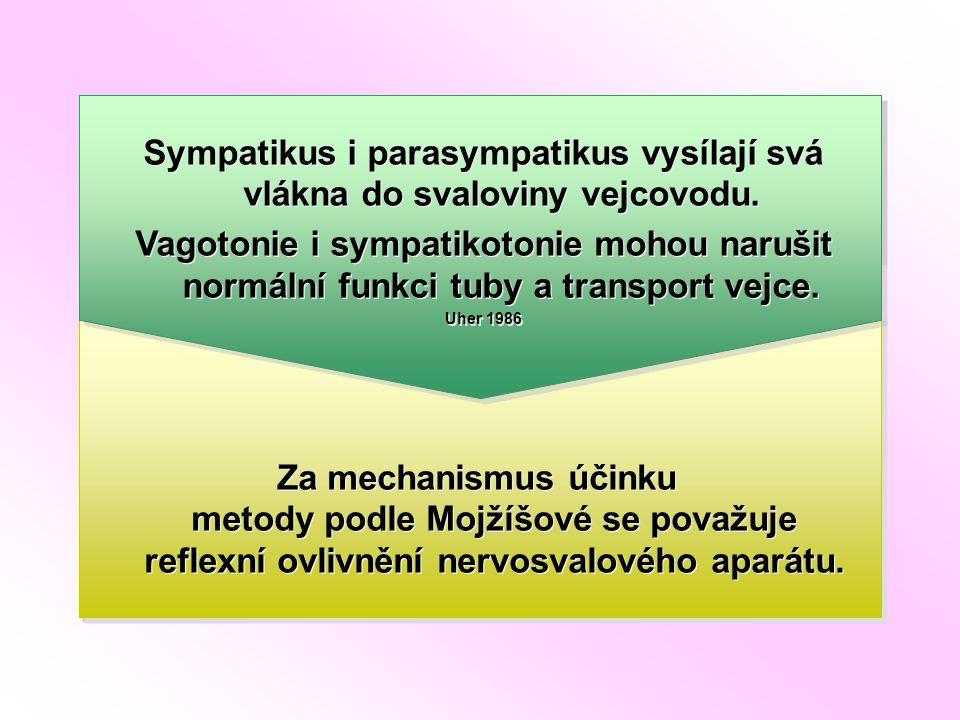 Cévní zásobení a funkci vnitřních pohlavních orgánů včetně vejcovodů.
