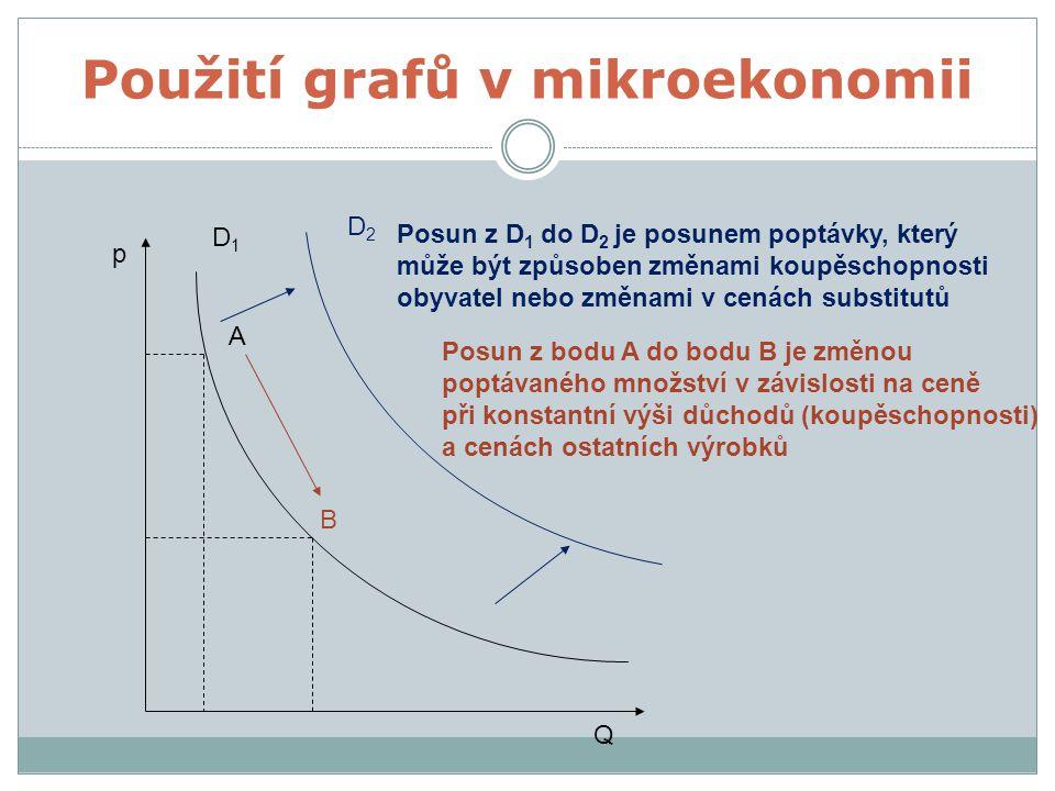 Použití grafů v mikroekonomii