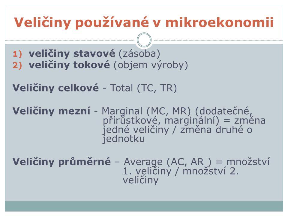 Veličiny používané v mikroekonomii