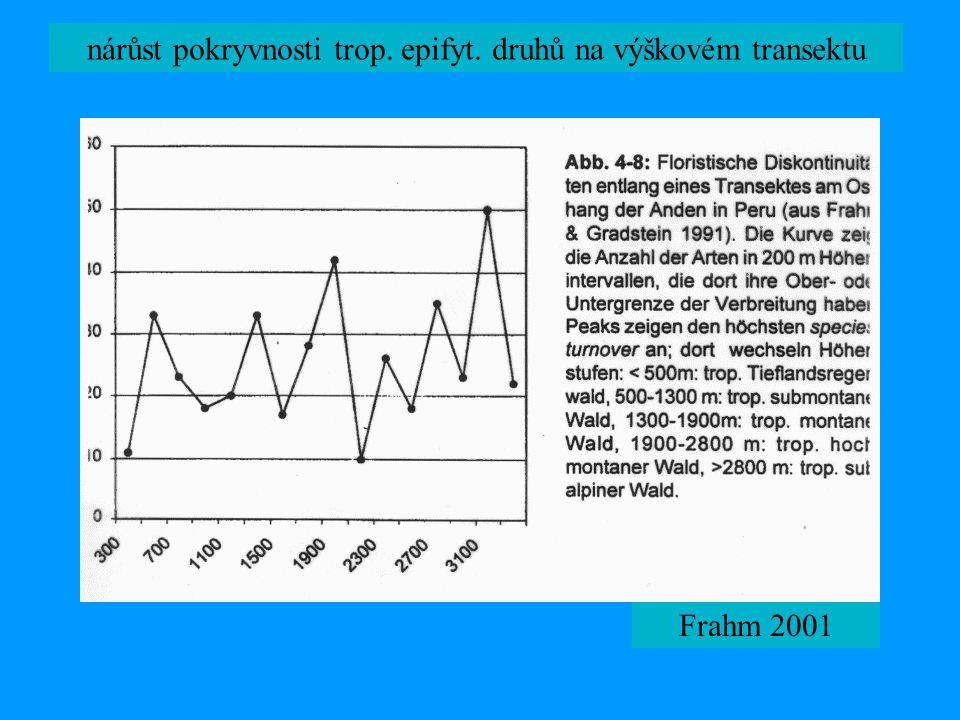 nárůst pokryvnosti trop. epifyt. druhů na výškovém transektu
