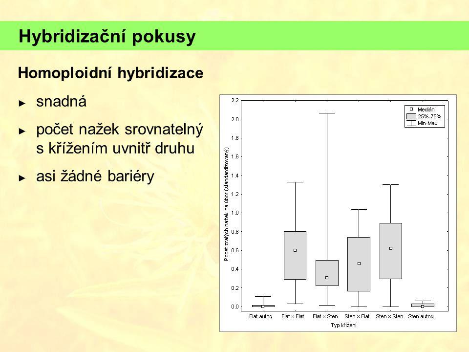 Hybridizační pokusy Homoploidní hybridizace snadná
