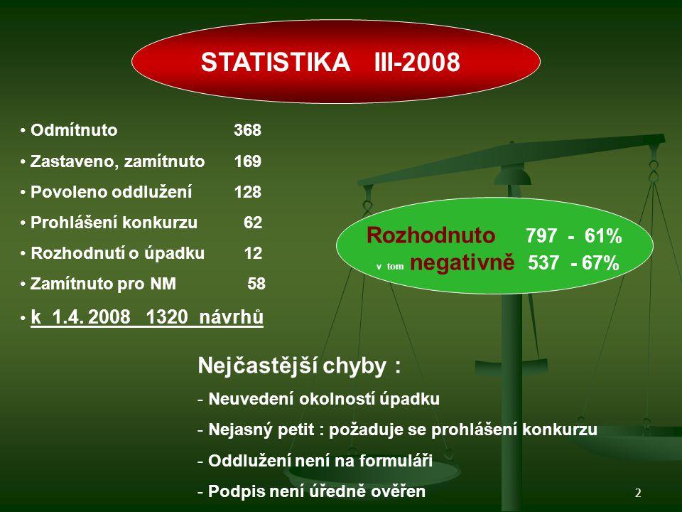STATISTIKA III-2008 Rozhodnuto 797 - 61% Nejčastější chyby :