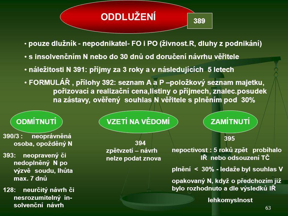 ODDLUŽENÍ 389. pouze dlužník - nepodnikatel- FO i PO (živnost.R, dluhy z podnikání) s insolvenčním N nebo do 30 dnů od doručení návrhu věřitele.