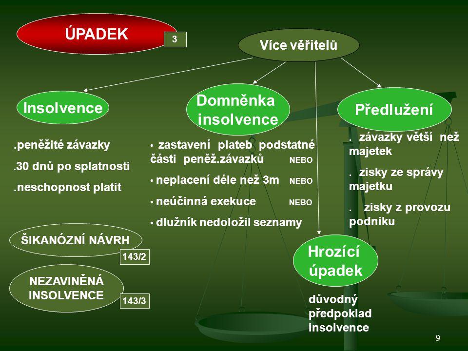 ÚPADEK Domněnka insolvence Předlužení Insolvence Hrozící úpadek